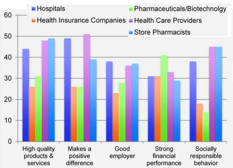 Harris Poll: Only Nine Percent of U.S. Consumers Believe Pharma and Biotechnology Put Patients over Profits; Only 16 Percent Believe Health Insurers Do | Pharma: Trends in e-detailing | Scoop.it