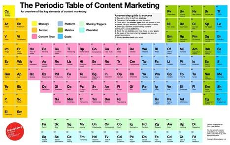 Le tableau périodique du Content marketing : 7 étapes pour mieux structurer ses contenus | Be Marketing 3.0 | Scoop.it