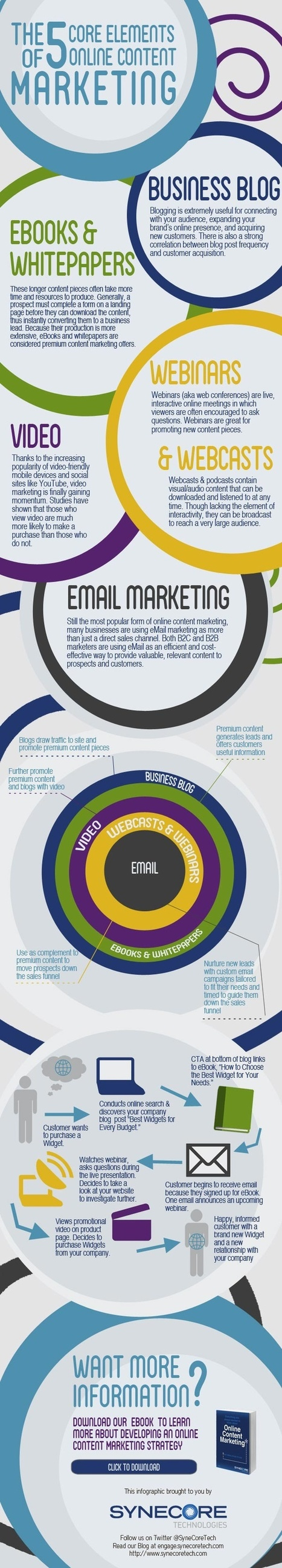 Elements of online Marketing really great #Infographic | All about Business | Scoop.it