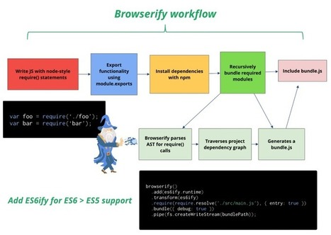 JavaScript Application Architecture On The Road To 2015   Dev Breakthroughs   Scoop.it