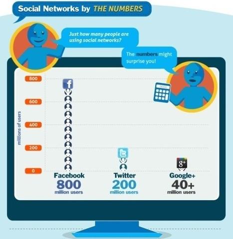 Infografía: Compartir en Internet y Redes Sociales | Edu-virtual | Scoop.it