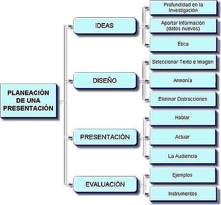 Consejos de expertos para realizar presentaciones efectivas.- | Cultura y Second Life | Scoop.it