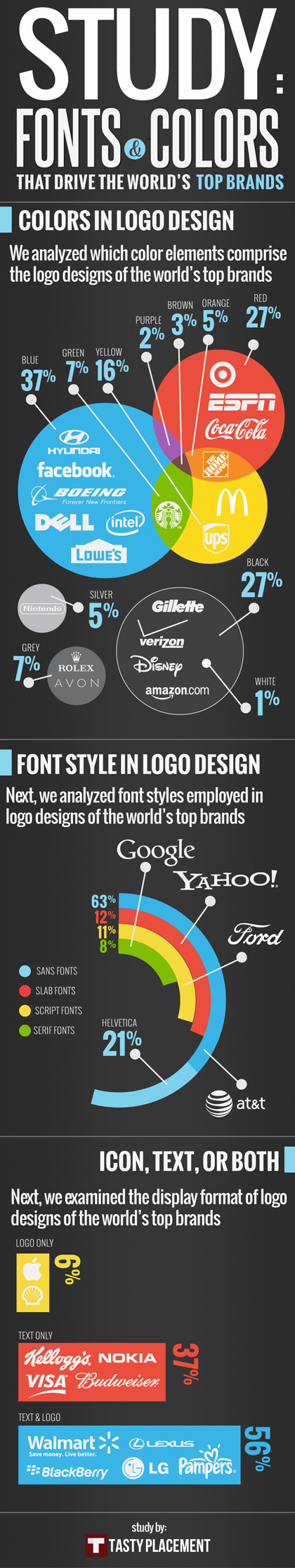 Infographic: Fonts & Colors That Drive the World's Top Brands | Corporate Identity | Scoop.it