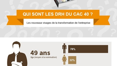 http://www.parlonsrh.com/infographie-DRH-CAC40/ | PARLONS RH | Scoop.it