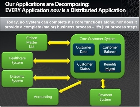 Making SOA, the Cloud, and Enterprise IT Work: Micro-Services vs. Business Service Granularity | The Enterprise Architecture Daily | Scoop.it