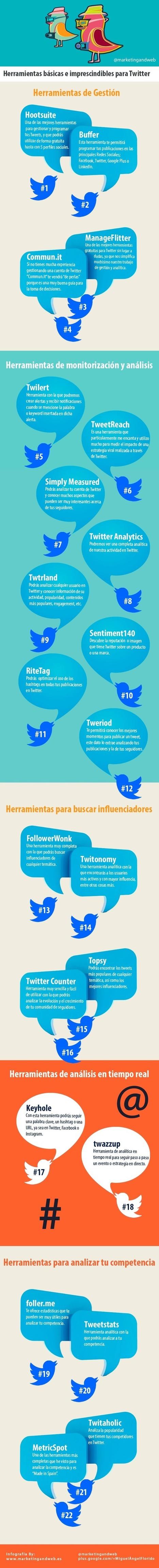22 herramientas imprescindibles para Twitter | Bibliotecas Escolares Argentinas | Scoop.it