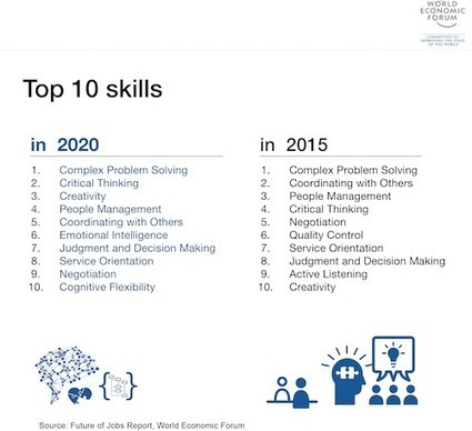 Which 10 Job Skills Will Your Children Need In