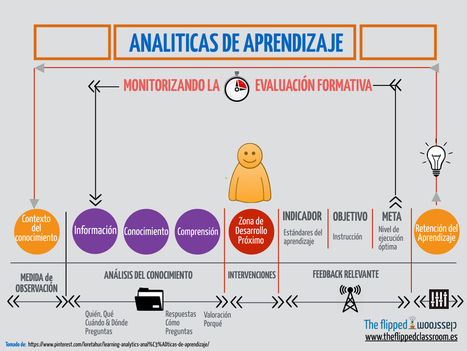 Qué son las analíticas de aprendizaje | Era Digital - um olhar ciberantropológico | Scoop.it