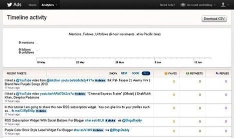 How to Use Twitter Analytics Tool to Track Your Tweets - Blogs Daddy | Blogger Tricks, Blog Templates, Widgets | Scoop.it