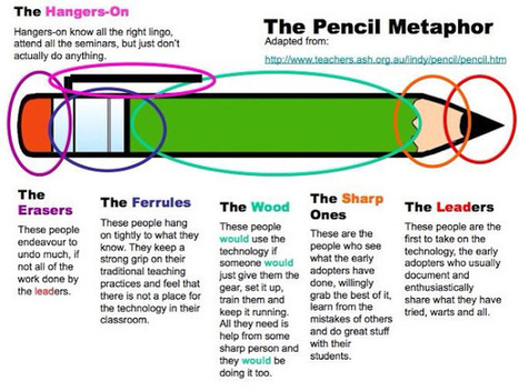 The Pencil Metaphor - an infographic describing different types of teachers in a school #edchat #edtech | Transforming Ed | Scoop.it