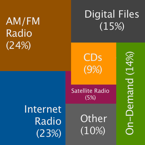 Digital Music News - Add Up Every Song Played. On Every Platform. And This Is What It Looks Like... | Musica, Copyright & Tecnologia | Scoop.it
