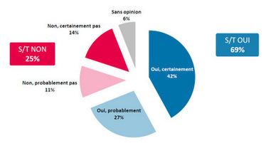 Sondage exclusif CSA-Yagg: Seulement 29% des Français-es soutiennent les manifestations contre le mariage pour tous - Yagg   La vie de la cité   Scoop.it