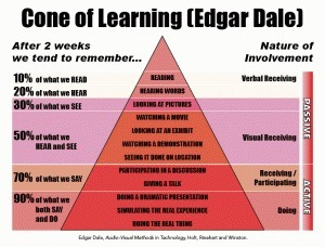 The Myth and Mystique of the Learning Pyramid | Trainers Warehouse Blog | Serious Play | Scoop.it