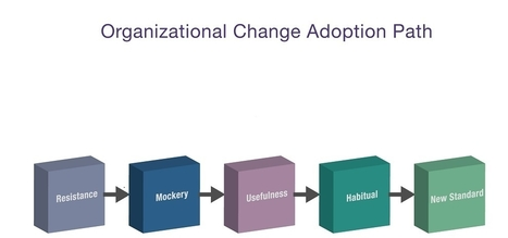 What to Expect When You're Expecting Change: The Social Change Adoption Path - Forbes   Marketing: THE REMIX   Scoop.it