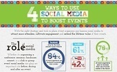 Infographic: Social Media's Impact on Event Planning |  Nonprofit Quarterly | The Good Scoop | Scoop.it