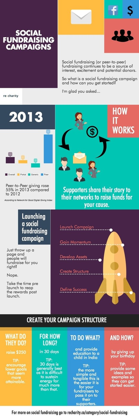 social fundraising campaign | Charities and Social Media | Scoop.it