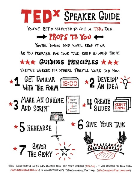 A Sketchnoted Version of the TEDx Speaker Guide | Graphic Coaching | Scoop.it