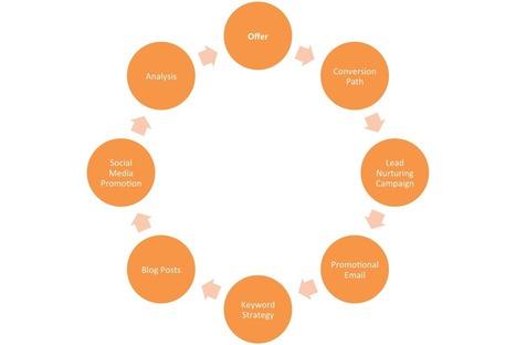 The Anatomy of a Solid Inbound Marketing Campaign | Effective Inbound marketing practices | Scoop.it