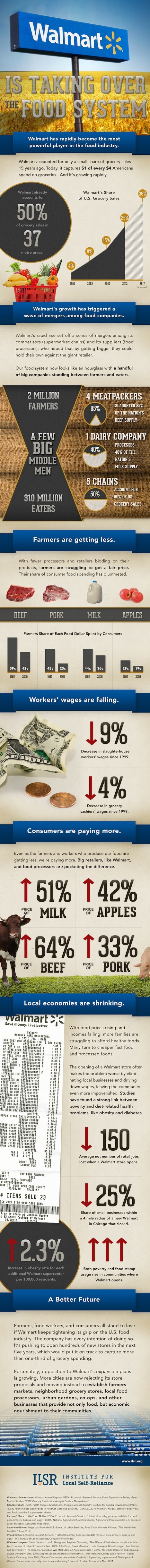 How Walmart Is Devouring Our Food System (Infographic) | The Barley Mow | Scoop.it