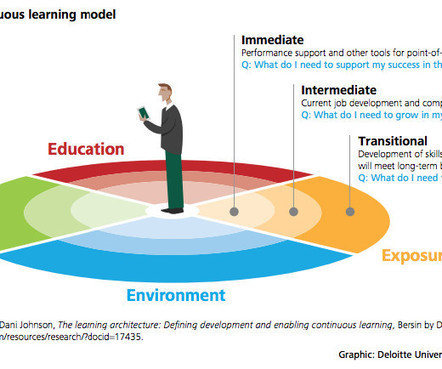 Learning trends in 2016 – Learning paradigm shift | Edumorfosis.it | Scoop.it