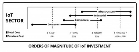 Putting Business First in the Internet of Things | Business Models | Scoop.it