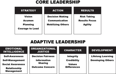 Leadership 2.0: Are You An Adaptive Leader? | Discovery - Leadership Today | Scoop.it