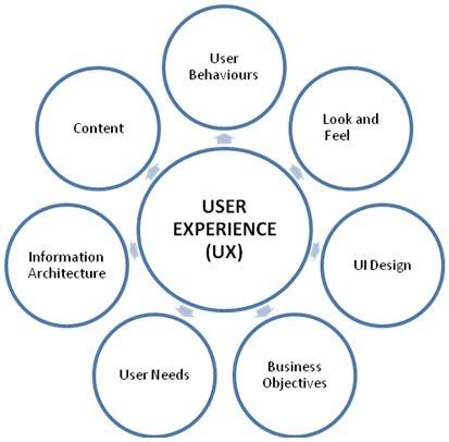UX, UI, ergonomie & web-design - la sélection haikusages du mercredi 18 Juillet ! | Ergonomie web, design d'interface et écriture pour le web | Scoop.it