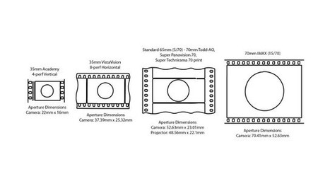 Full Frame and Beyond - Large Sensor Digital Cinema | Making Film | Scoop.it