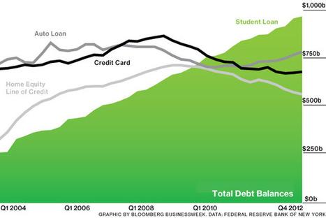 For Recent Grads, Student Loan Delinquencies Reach 35% | student loans & managing debt | Scoop.it