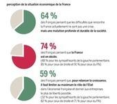 Croissance : les Français ne comptent plus sur l'Etat | Economie et Finance | Scoop.it