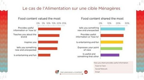 [#Survey] Less #Entertainement & More #Utility/#Larnings on the #SocialWeb | Communication Digital x Media | Scoop.it