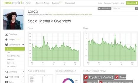 Apple buys the UK startup behind music analytics service Musicmetric | Music Industry News | Scoop.it