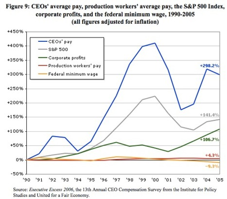 CHARTS: Here's What The Wall Street Protesters Are So Angry About... | Conciencia Colectiva | Scoop.it