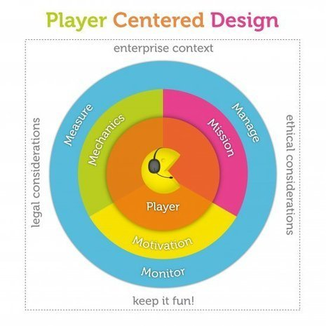Chapter 2: Player Centered Design | UXploration | Scoop.it