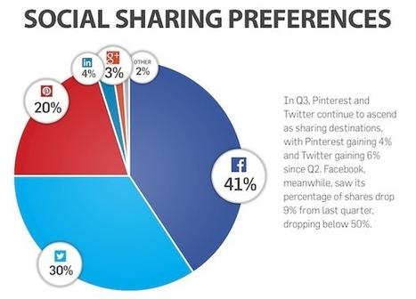 Sur quels réseaux sociaux les internautes partagent-ils vos contenus ? | About Community Management | Scoop.it