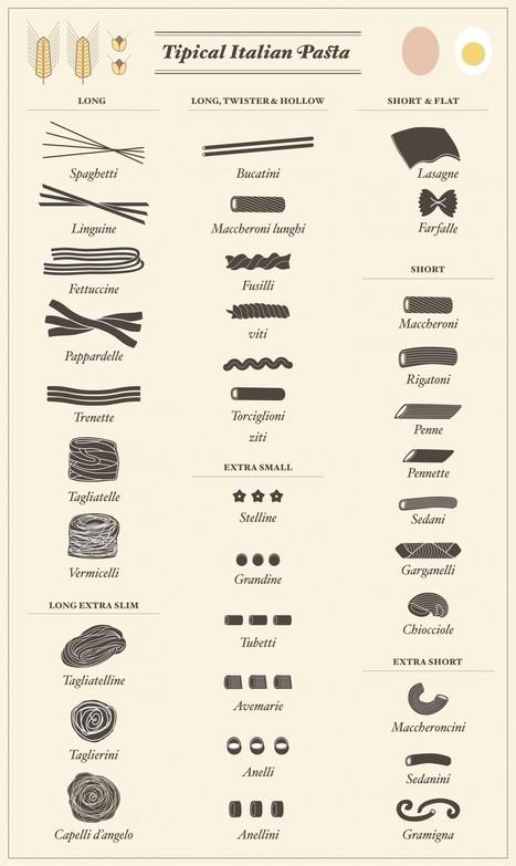 6 Definitive Guides to all the Names of Pasta   La Cucina Italiana - De Italiaanse Keuken - The Italian Kitchen   Scoop.it