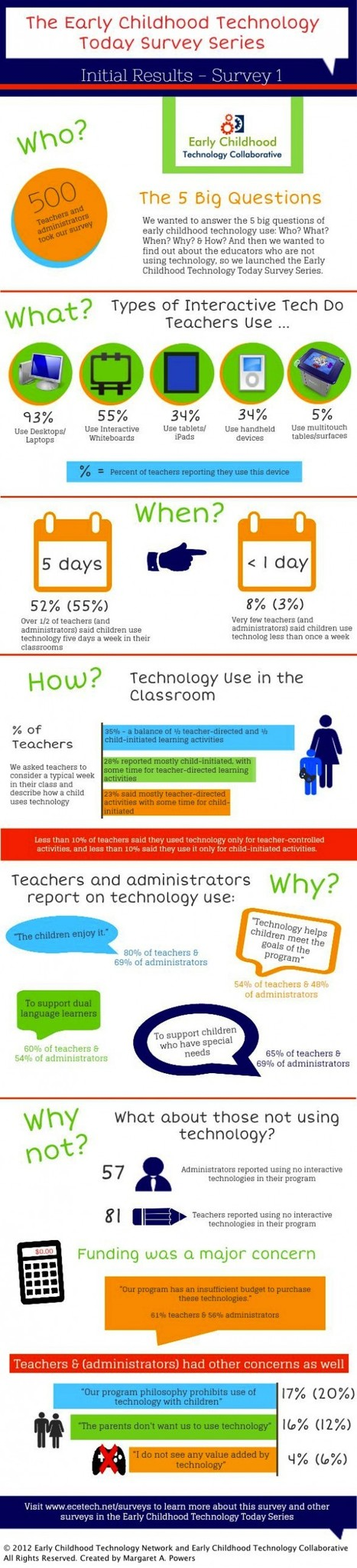 Why And How Teachers Are (And Aren't) Using Technology [Infographic]   Better teaching, more learning   Scoop.it
