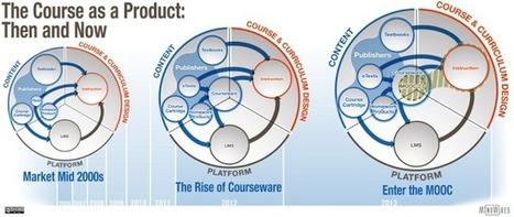 The Great Rebranding of MOOCs | Metaphoric Mind-It's interesting to me. | Scoop.it