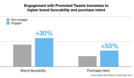 Twitter démontre l'efficacité de ses tweets sponsorisés avec Nielsen ... - 100% média | Digital Marketing Cyril Bladier | Scoop.it