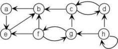 Strongly Connected Component | #SNA #datascience | Intelligence | Scoop.it