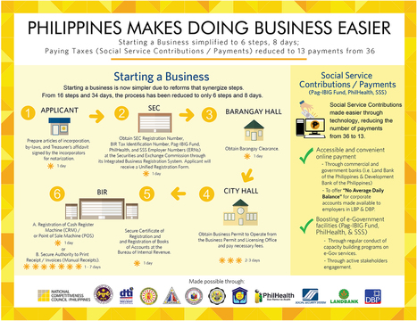 Philippines Makes Doing Business Easier | Anything I Can Share | Scoop.it