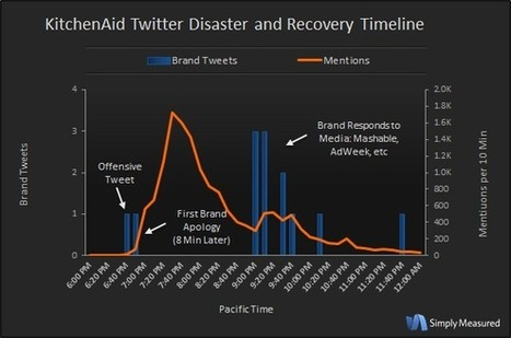 The Analytics of a Twitter Nightmare: Dissecting the KitchenAid Tweet | Simply Measured | Narrative Disruption | Scoop.it