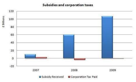 Subsidising the banking sector - Positive Money | Wordpress Scoops | Scoop.it