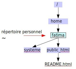 Tutoriel sur les serveurs   TP 3 : configuration des répertoires personnels   Cours Informatique   Scoop.it