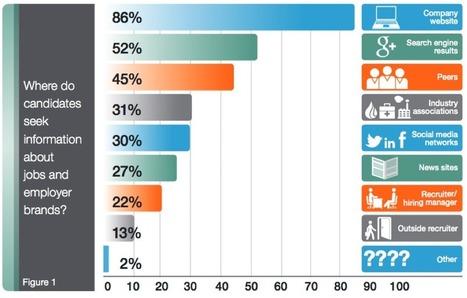 La marque-employeur, plus importante que le salaire pour attirer les talents ? | Marketing et management | Scoop.it