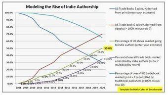 10 razões pelas quais os autores vão ganhar o mercado de e-books em 2020   Litteris   Scoop.it