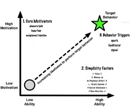 Survey of Gamification & Behavioral Economics Resources | Semantic Foundry | Bounded Rationality and Beyond | Scoop.it