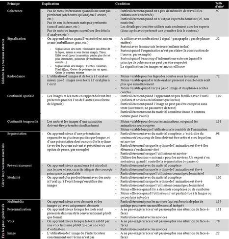 Les douzes principes de la théorie de l'apprentissage multimédia de Mayer | éducation_nouvelles technologies_généralités | Scoop.it