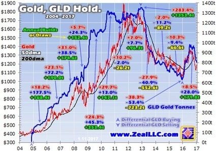 Big Gold Buying Coming | Adam Hamilton | Safehaven.com | Gold and What Moves it. | Scoop.it