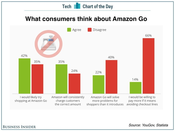 Grocery is very price sensitive confirms YouGov survey on #Amazon Go: Price, not speed, is more important | Digital Transformation of Businesses | Scoop.it